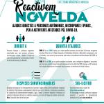 Ayuntamiento de Novelda Reactivem_Novelda-Val-OK-150x150 L'Ajuntament destina  220.000 euros a ajudes directes a autònoms i petites empreses