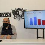 Ayuntamiento de Novelda 01-19-150x150 El Ayuntamiento cierra el ejercicio de 2020 con un superávit de 1,2 millones de euros